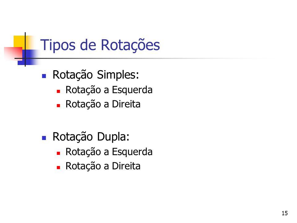Tipos de Rotações Rotação Simples: Rotação Dupla: Rotação a Esquerda