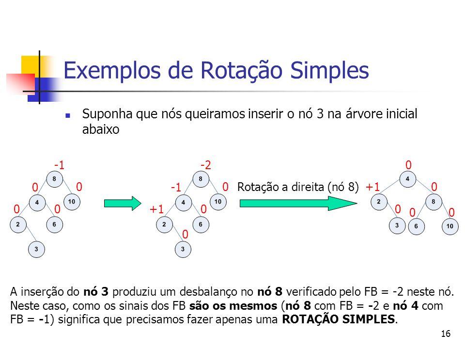 Exemplos de Rotação Simples