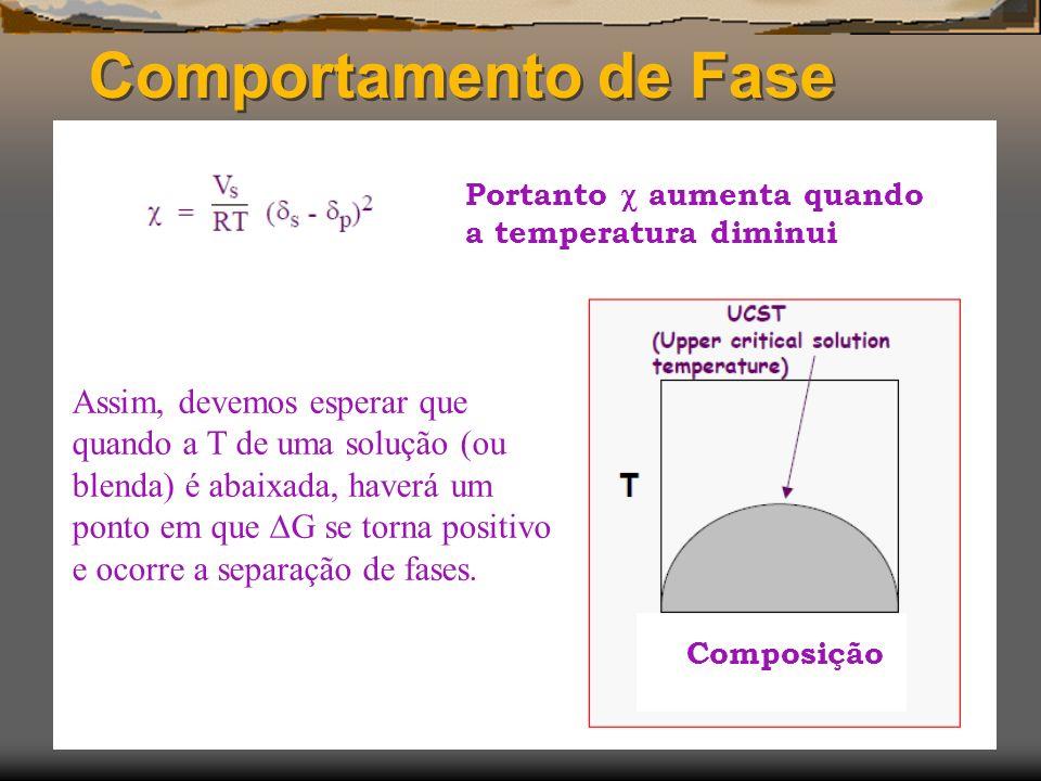 Comportamento de Fase Portanto  aumenta quando a temperatura diminui.