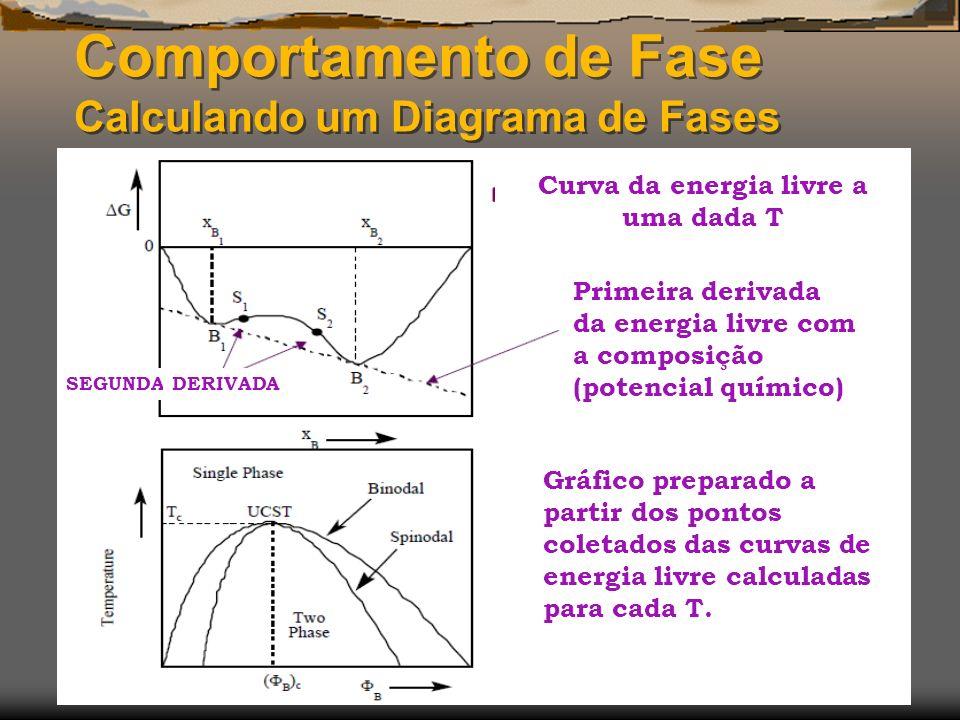 Comportamento de Fase Calculando um Diagrama de Fases