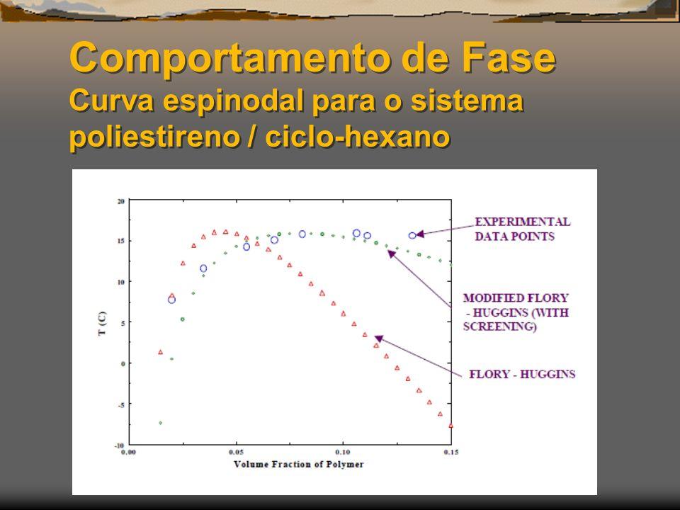Comportamento de Fase Curva espinodal para o sistema poliestireno / ciclo-hexano