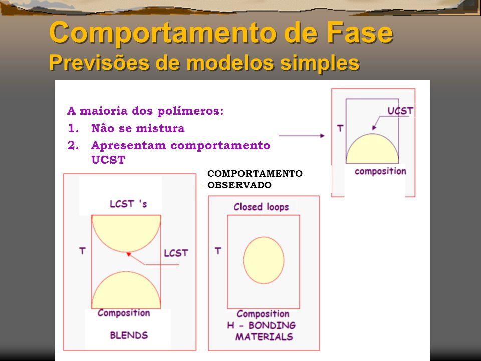 Comportamento de Fase Previsões de modelos simples