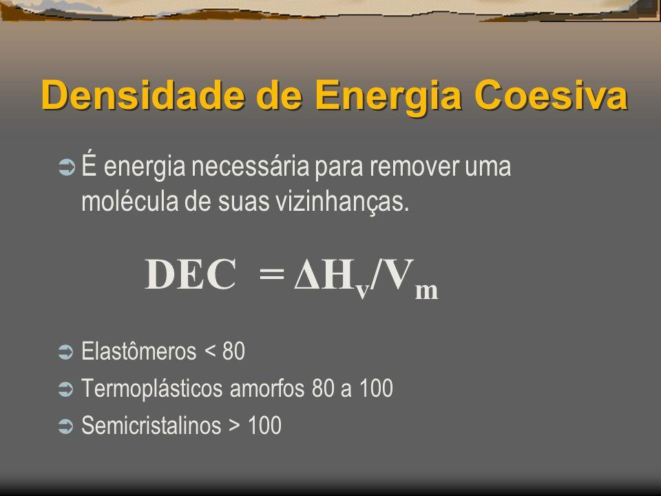 Densidade de Energia Coesiva