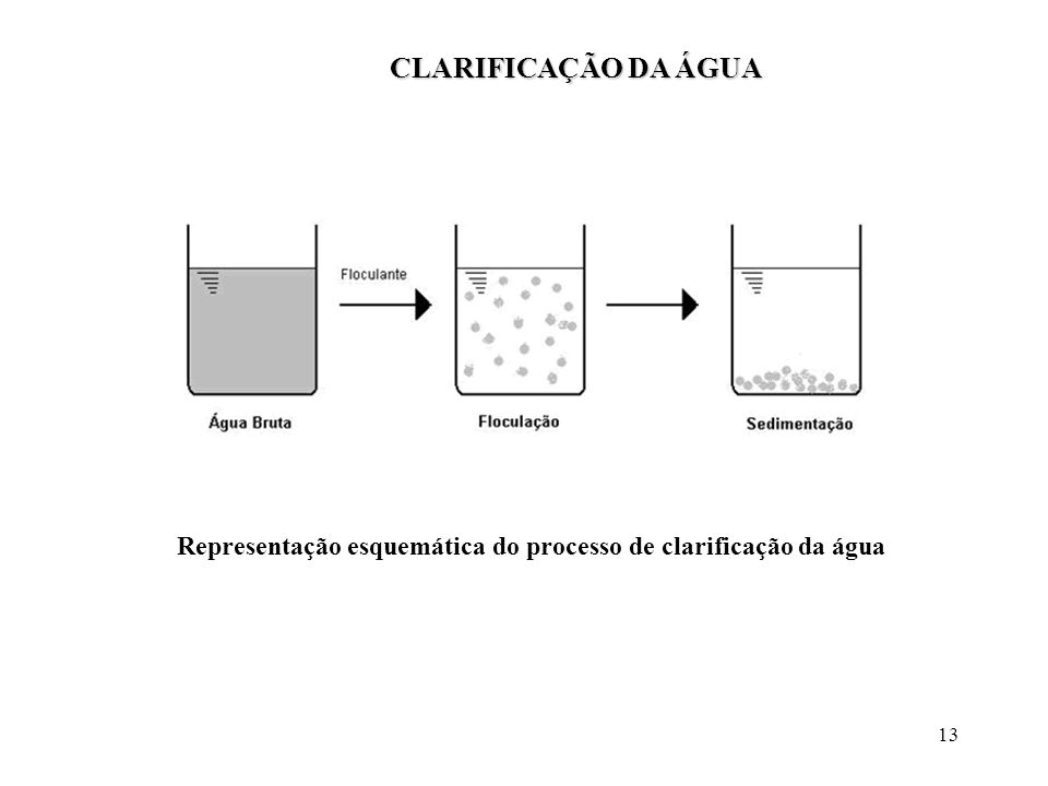 CLARIFICAÇÃO DA ÁGUA Representação esquemática do processo de clarificação da água
