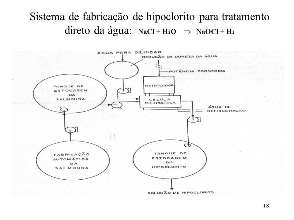 Sistema de fabricação de hipoclorito para tratamento direto da água: NaCl + H2O  NaOCl + H2
