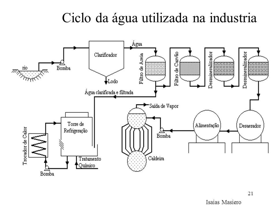 Ciclo da água utilizada na industria
