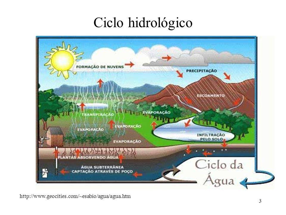 Ciclo hidrológico http://www.geocities.com/~esabio/agua/agua.htm