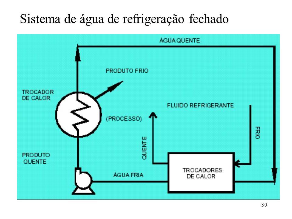 Sistema de água de refrigeração fechado