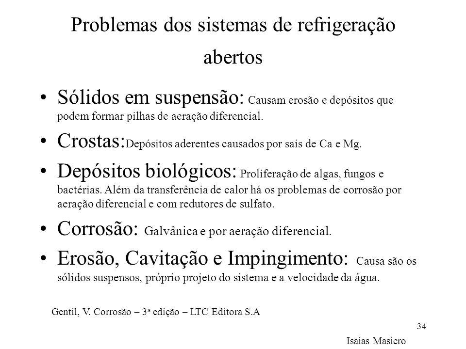 Problemas dos sistemas de refrigeração abertos