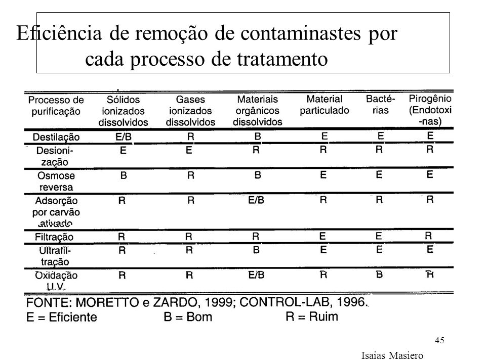 Eficiência de remoção de contaminastes por cada processo de tratamento