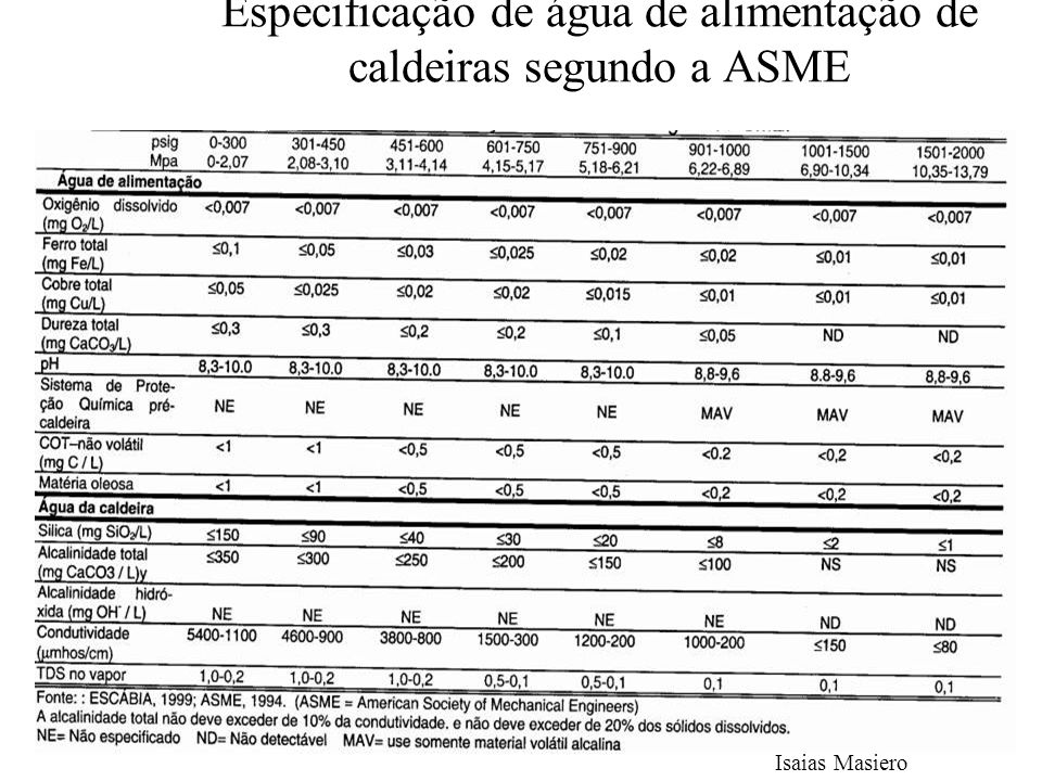 Especificação de água de alimentação de caldeiras segundo a ASME