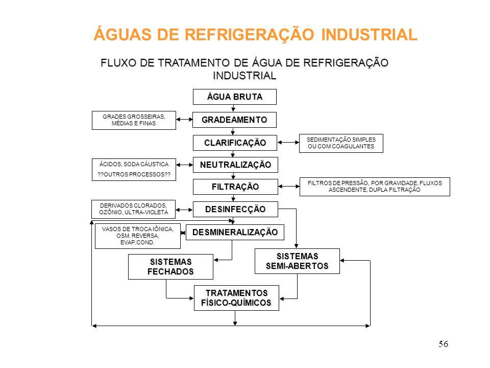 ÁGUAS DE REFRIGERAÇÃO INDUSTRIAL