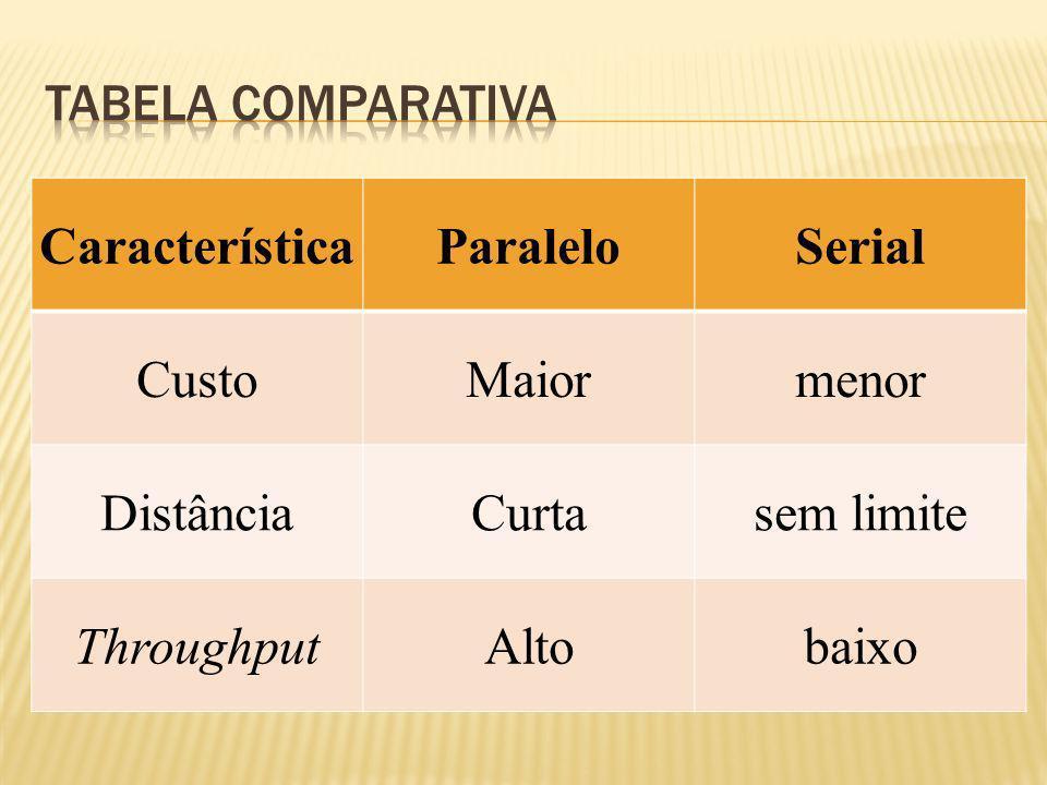 Tabela comparativaCaracterística. Paralelo. Serial. Custo. Maior. menor. Distância. Curta. sem limite.