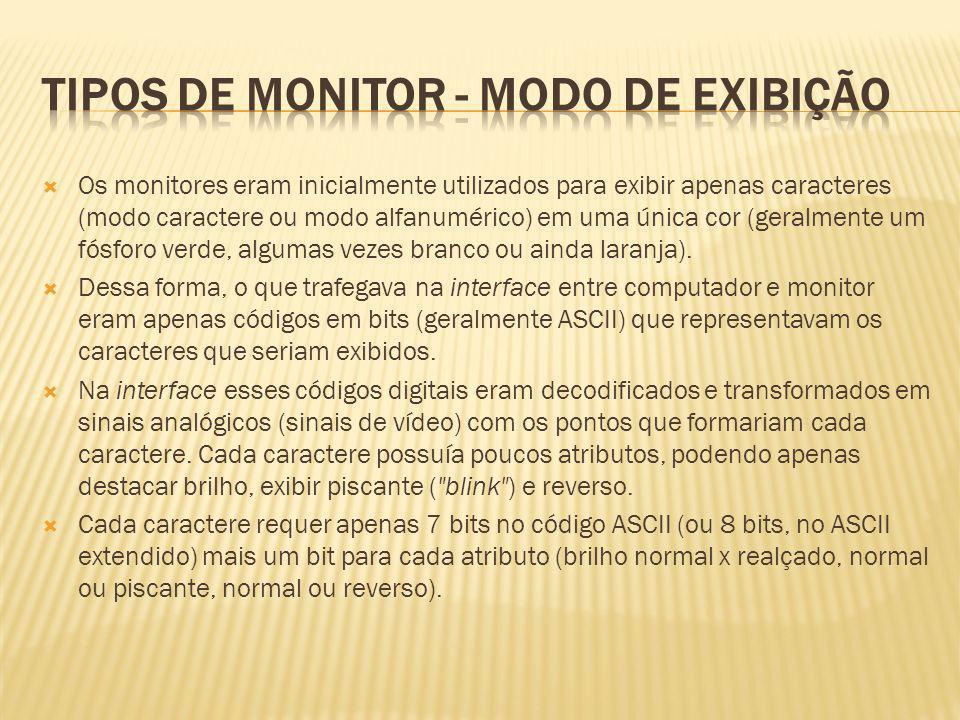 Tipos de Monitor - modo de exibição