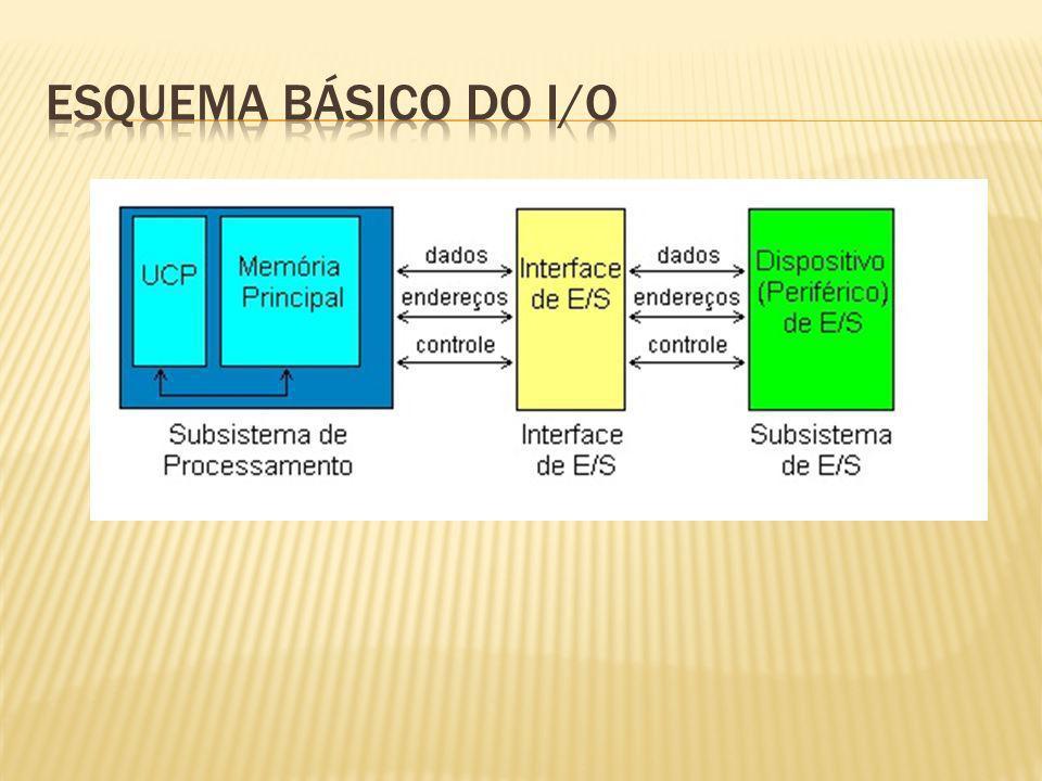 Esquema básico do i/o
