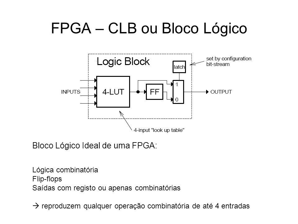 FPGA – CLB ou Bloco Lógico
