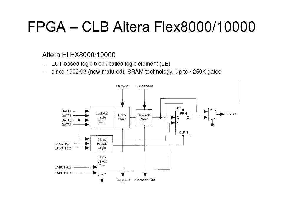 FPGA – CLB Altera Flex8000/10000