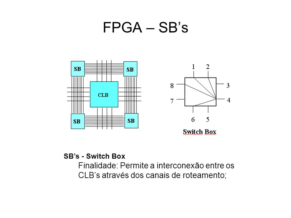FPGA – SB's SB's - Switch Box.