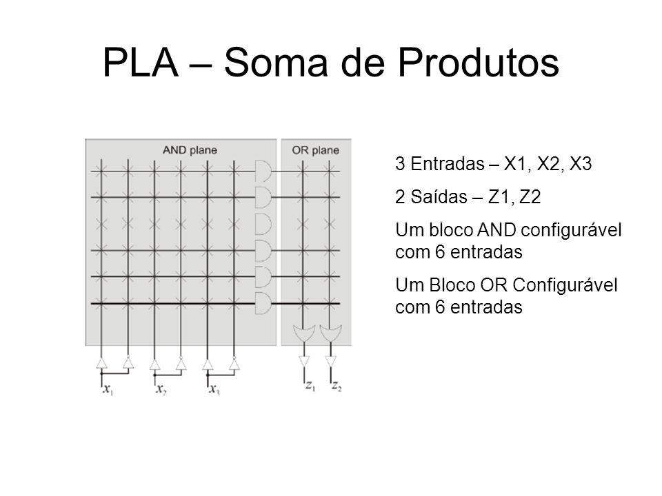 PLA – Soma de Produtos 3 Entradas – X1, X2, X3 2 Saídas – Z1, Z2