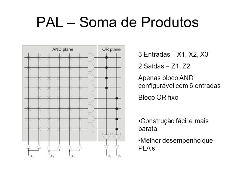 PAL – Soma de Produtos 3 Entradas – X1, X2, X3 2 Saídas – Z1, Z2