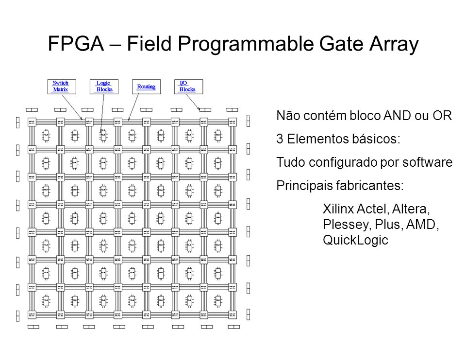 FPGA – Field Programmable Gate Array