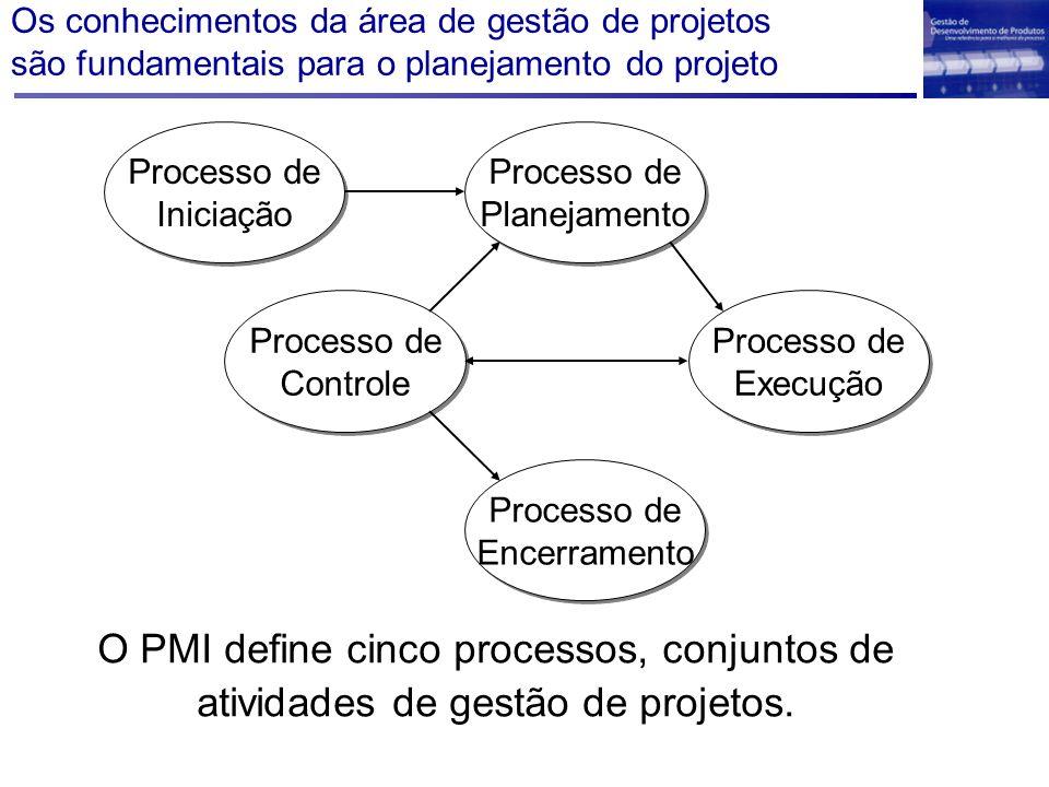 Os conhecimentos da área de gestão de projetos são fundamentais para o planejamento do projeto