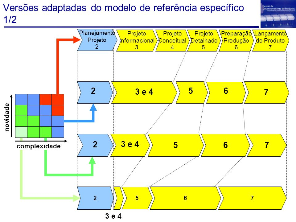 Versões adaptadas do modelo de referência específico 1/2