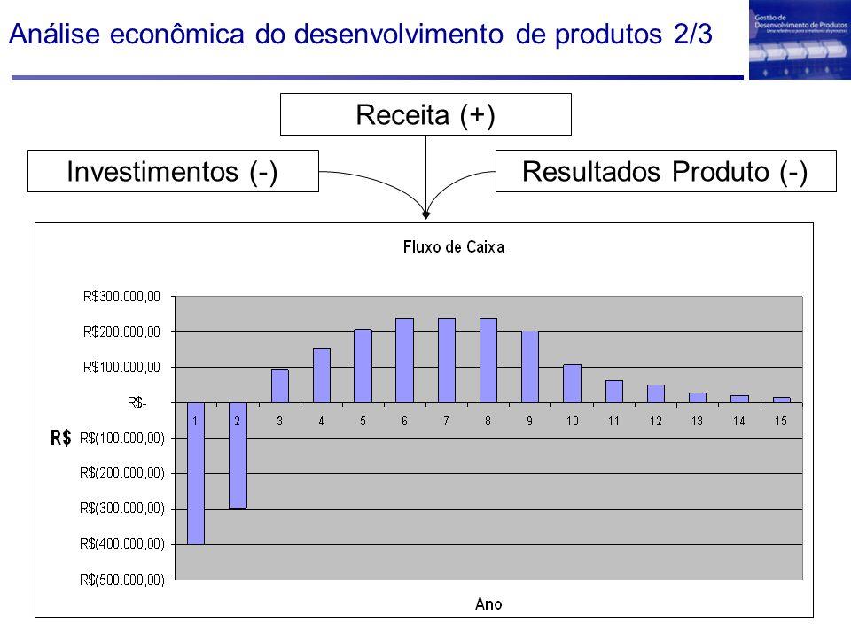 Análise econômica do desenvolvimento de produtos 2/3
