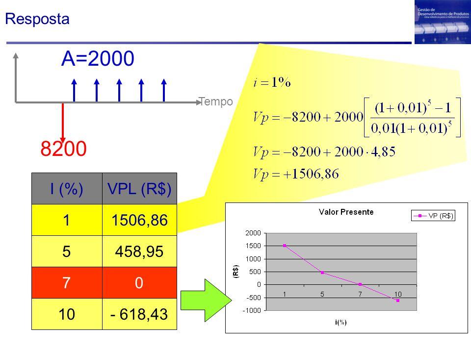 A=2000 8200 Resposta I (%) VPL (R$) 1 1506,86 5 458,95 7 10 - 618,43