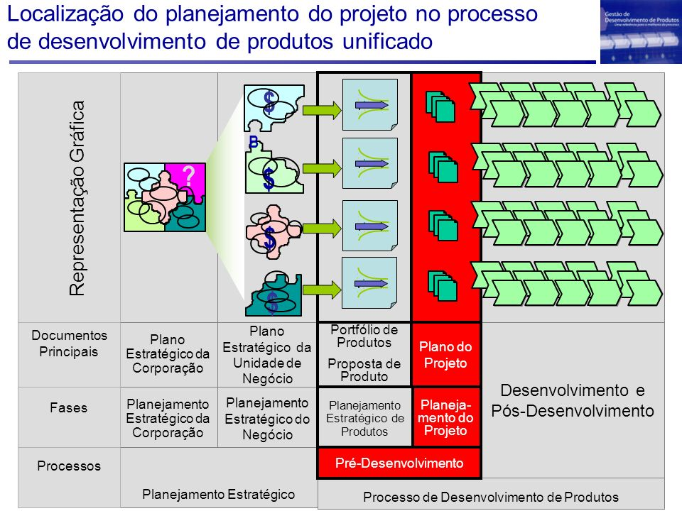 Localização do planejamento do projeto no processo de desenvolvimento de produtos unificado