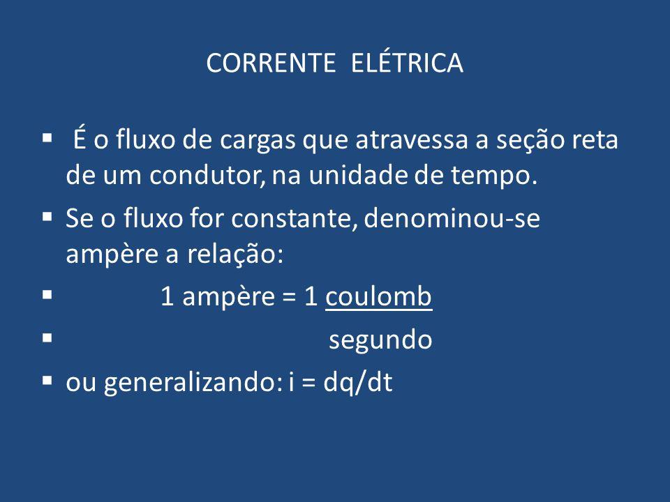 CORRENTE ELÉTRICA É o fluxo de cargas que atravessa a seção reta de um condutor, na unidade de tempo.