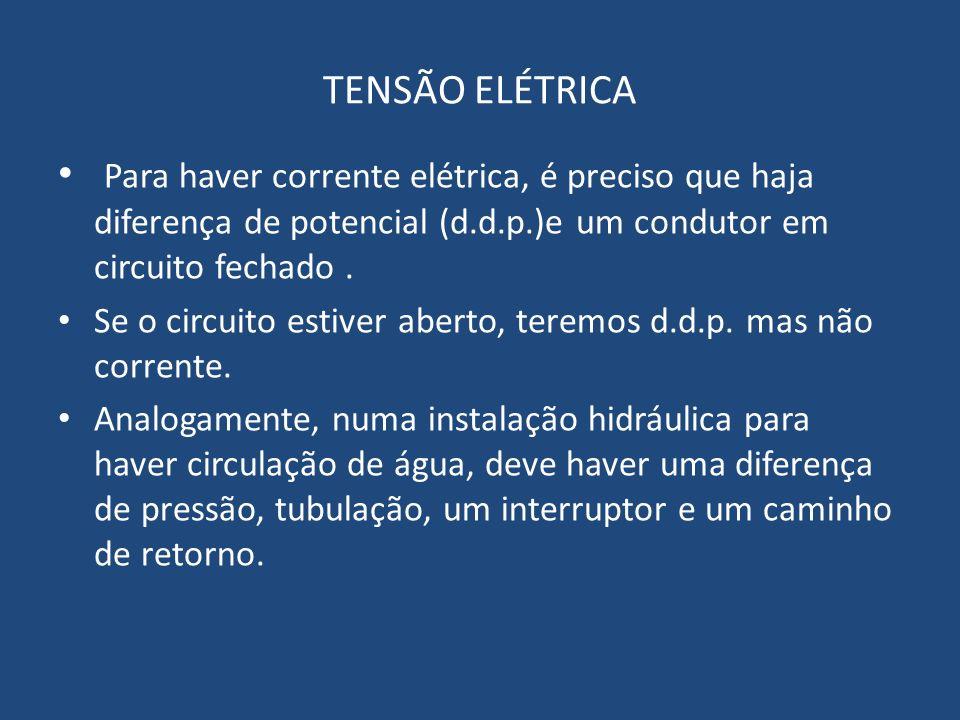 TENSÃO ELÉTRICA Para haver corrente elétrica, é preciso que haja diferença de potencial (d.d.p.)e um condutor em circuito fechado .