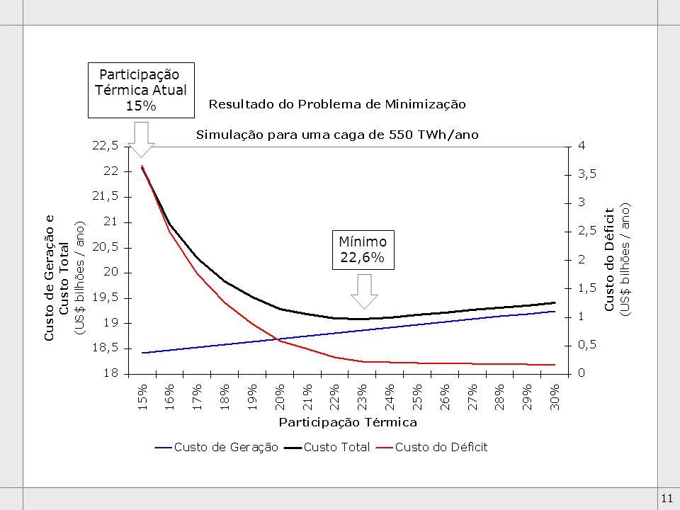 Participação Térmica Atual 15% Mínimo 22,6%