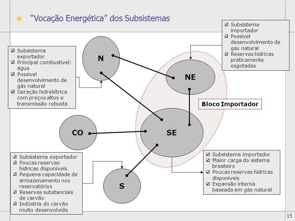 Vocação Energética dos Subsistemas