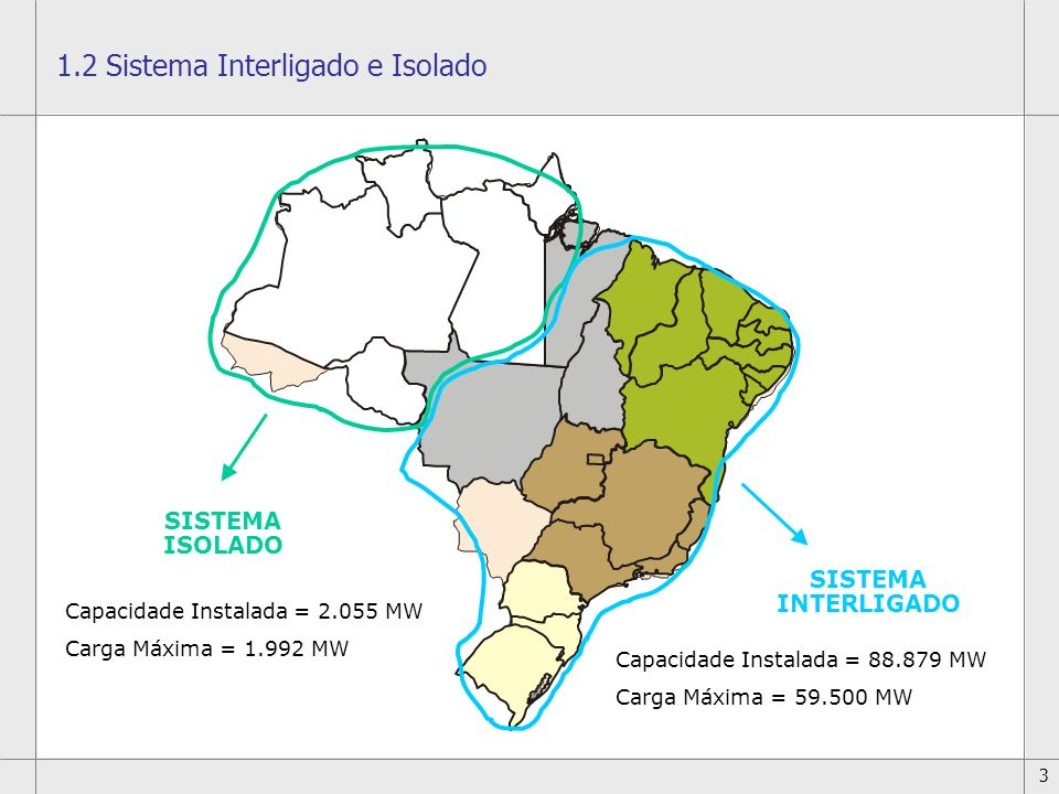 1.2 Sistema Interligado e Isolado