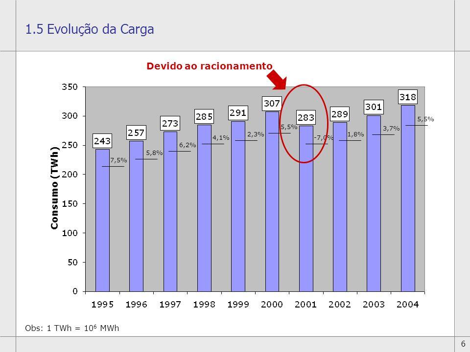 1.5 Evolução da Carga Devido ao racionamento Consumo (TWh)
