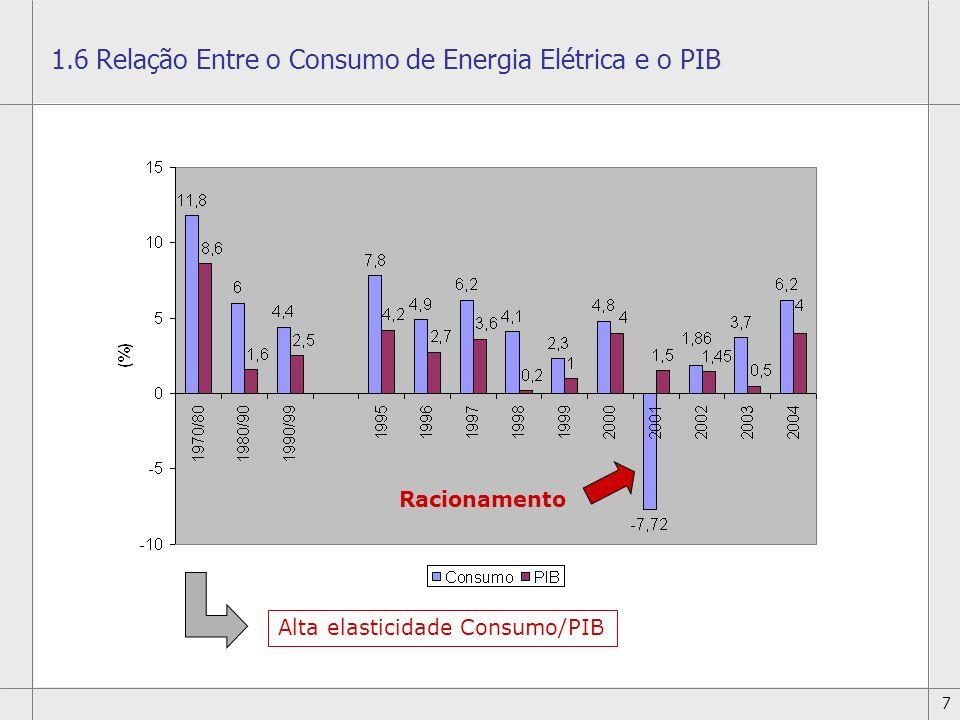 1.6 Relação Entre o Consumo de Energia Elétrica e o PIB