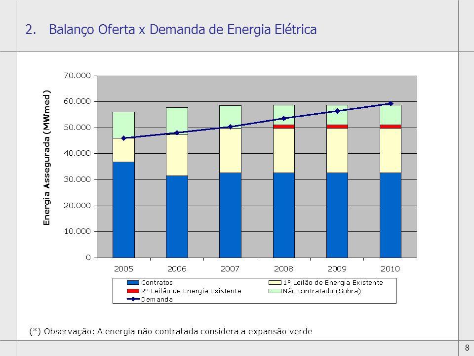 Balanço Oferta x Demanda de Energia Elétrica