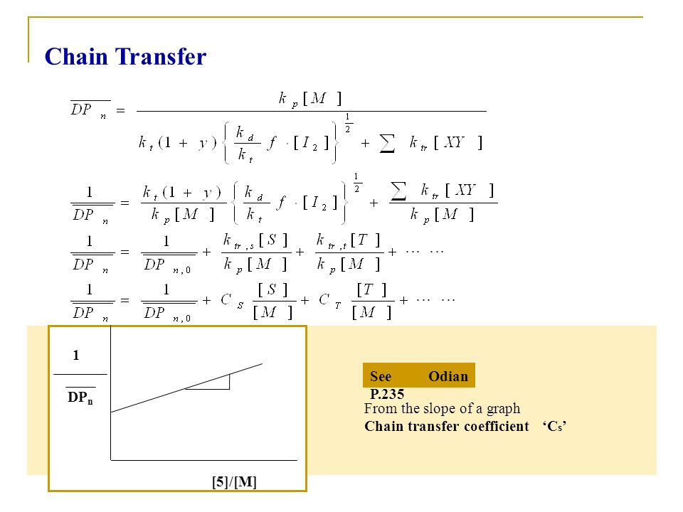 Chain Transfer 1 See Odian P.235 DPn From the slope of a graph
