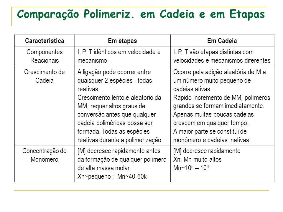 Comparação Polimeriz. em Cadeia e em Etapas