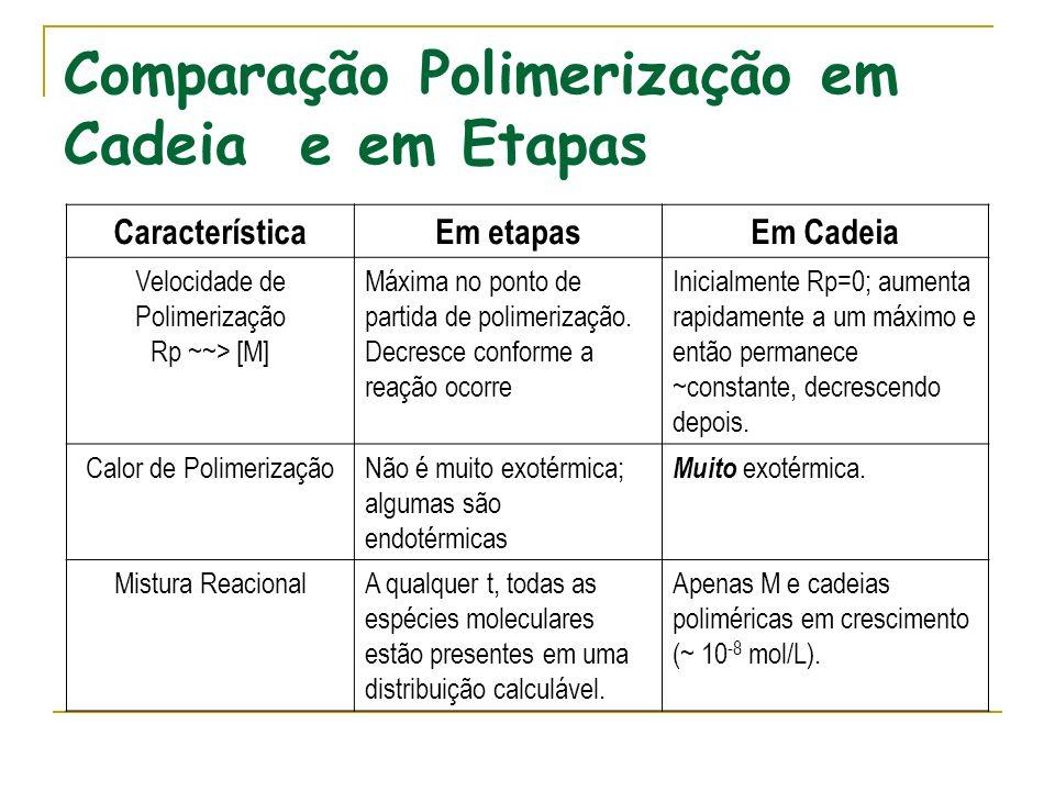Comparação Polimerização em Cadeia e em Etapas