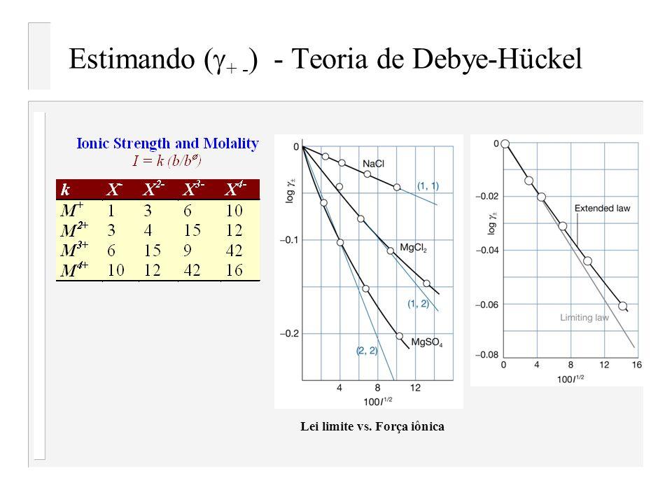 Estimando (g+ -) - Teoria de Debye-Hückel