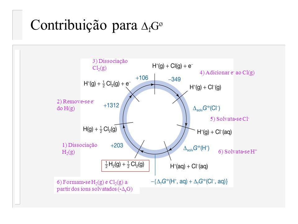 Contribuição para DfGø