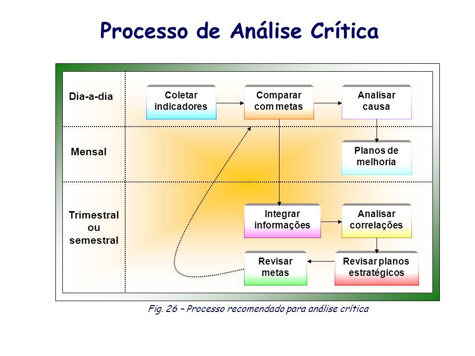 Processo de Análise Crítica Revisar planos estratégicos