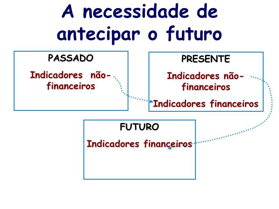 A necessidade de antecipar o futuro