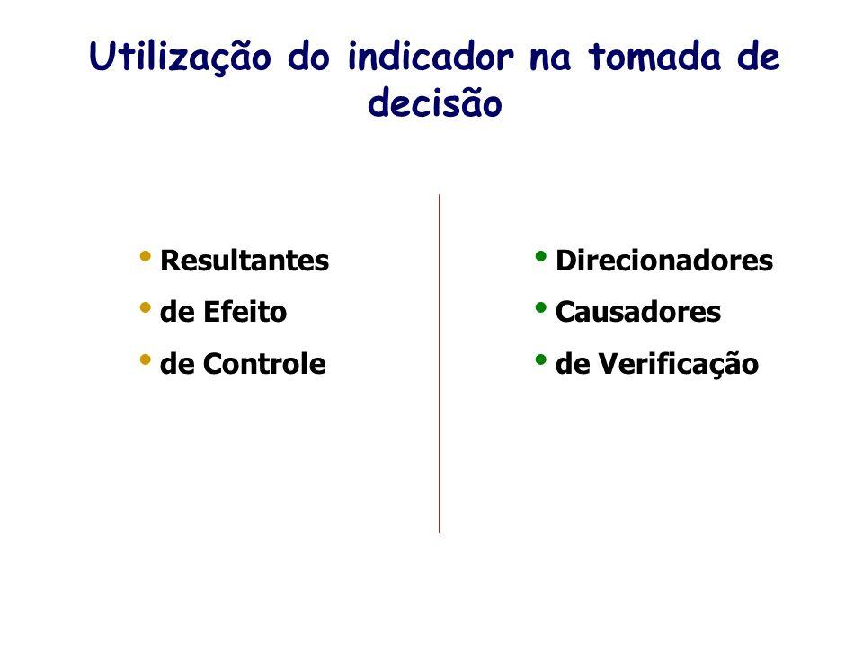 Utilização do indicador na tomada de decisão