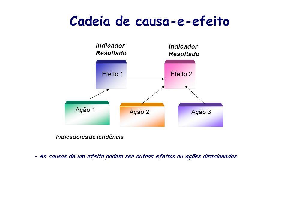 Cadeia de causa-e-efeito