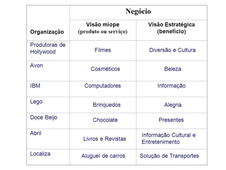 Negócio Organização Visão míope (produto ou serviço) Visão Estratégica