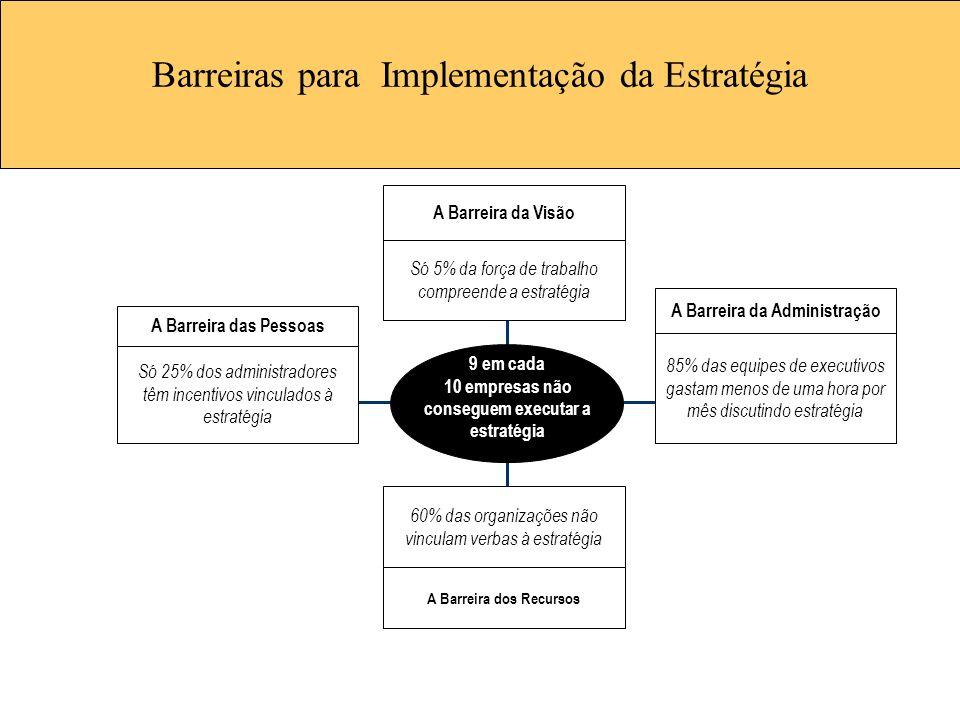 Barreiras para Implementação da Estratégia