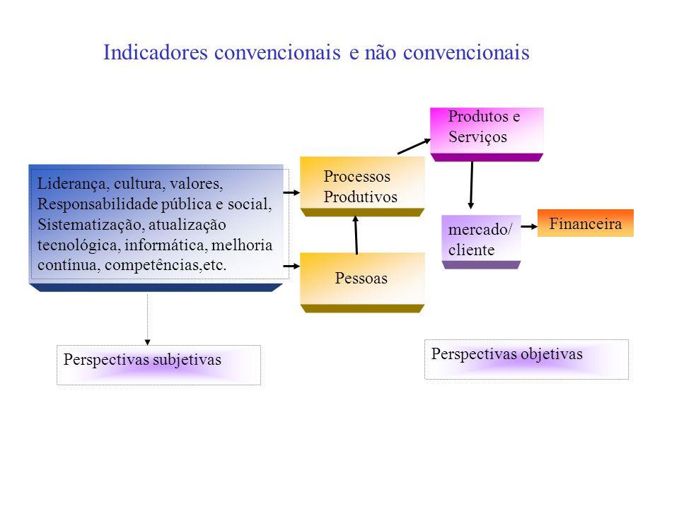 Indicadores convencionais e não convencionais